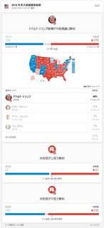 2016 年米大統領選挙結果.jpg